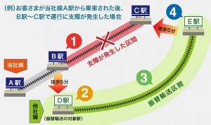 振替輸送イメージ図