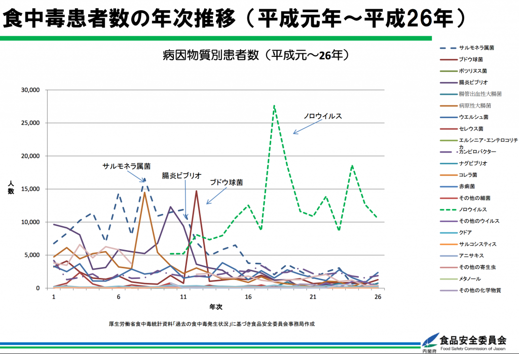 食中毒患者数の年次推移(平成元年~平成26年)