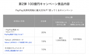 paypay第2弾ボーナス付与率